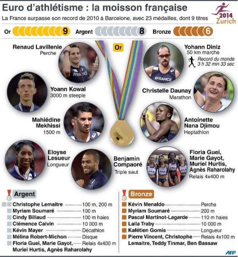Zurich 2014: record de 23 médailles pour la France aux Championnats d'Europe