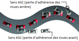Mitsubishi Eclipse Cross SYSTÈME ASC (CONTRÔLE DE STABILITÉ)
