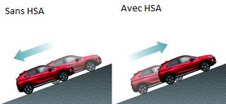 Mitsubishi Eclipse Cross AIDE AU DÉMARRAGE EN CÔTE (HSA)