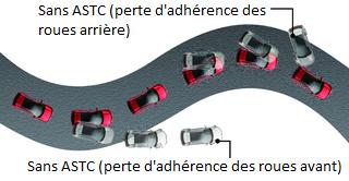 Mitsubishi ASX CONTRÔLE DE TRAJECTOIRE ET ANTI-PATINAGE (ASTC)