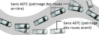 Mitsubishi L200 CONTRÔLE ACTIF DE STABILITÉ ET DE TRACTION (ASTC)