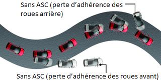 Mitsubishi Space Star CONTRÔLE ACTIF DE STABILITÉ (ASC) ET DE TRACTION (TCL)
