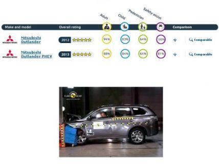 Le Mitsubishi Outlander PHEV décroche 5 étoiles aux crash-tests Euro NCAP 2013