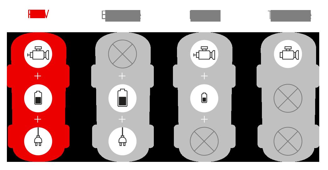 Le PHEV comparé aux autres types de voitures